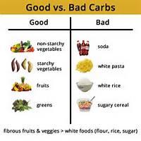 Good Vs Bad Carbohydrates List