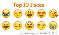 How To Draw A Emoji Faces