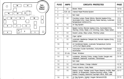 1988 LINCOLN TOWN CAR FUSE DIAGRAM | modularscale.comModular Scale
