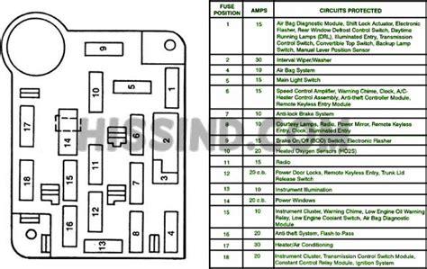 1995 Mustang Gt Fuse Box Diagram