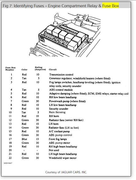 1998 Jaguar Xj8 Fuse Box Diagram