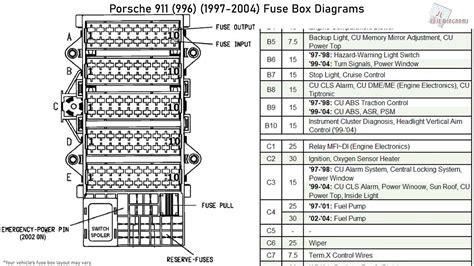 2000 Porsche 911 Fuse Box Diagram