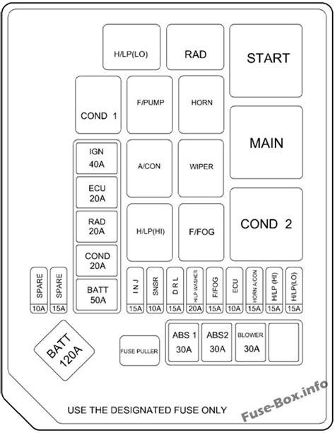 2001 Hyundai Elantra Fuse Diagram