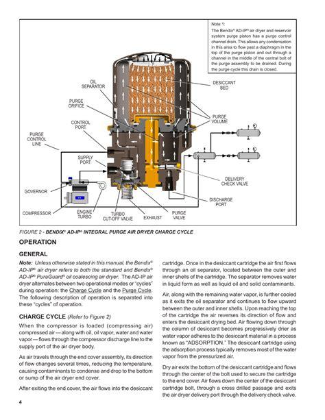 Air Dryer Fr005ap Operation Manual