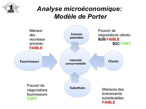Analyse micro-économique