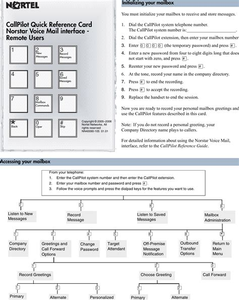 Avaya Voicemail Pro Quick Reference Guide