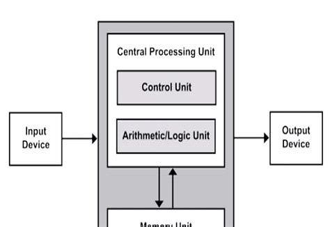 Basic Microprocessor Block Diagram Elements