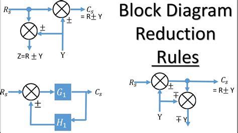 Block Diagram Rules