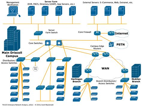 Business Network Wiring Diagram