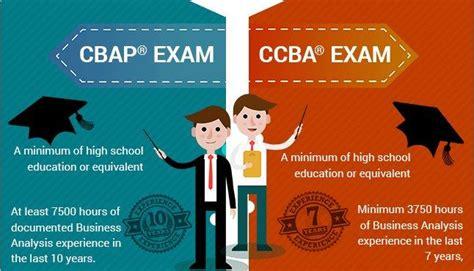 CSBA Online Test