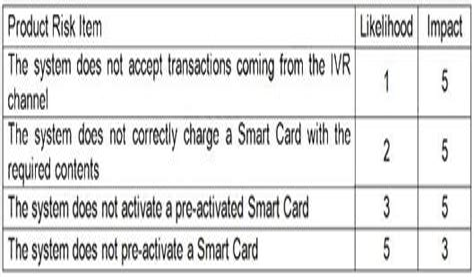 CTAL-TM_Syll2012 Test Duration