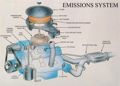 Car Emission Control System Diagram