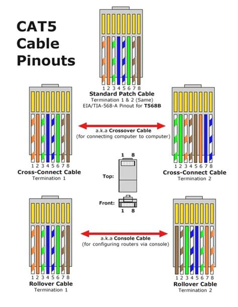 Cat 5e Wiring Color Diagrams