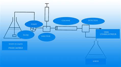 Chromatographie En Phase Liquide A Haute Performance Hplc