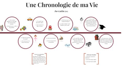 Chronologie De Sa Vie