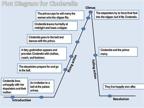 Cinderella Story With Plot Diagram