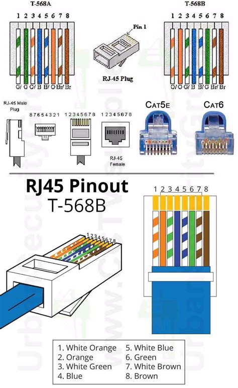 Class A Cat 5 Wiring Diagram