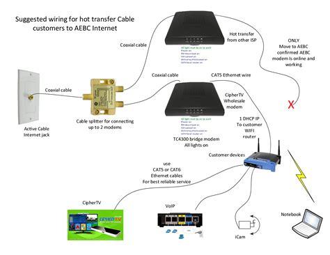Comcast Cable Modem Wiring Diagram