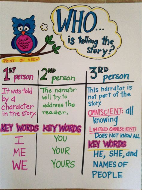 Common Core First Grade Guide Anchor Text