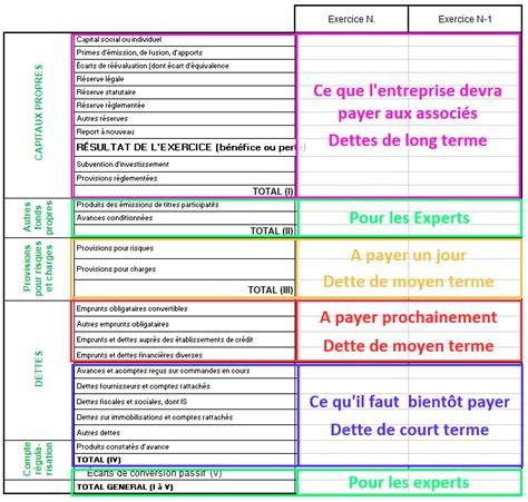 Contrôle de gestion et gestion prévisionnelle, analyse comptable et financière, OMG : Enseignement supérieur