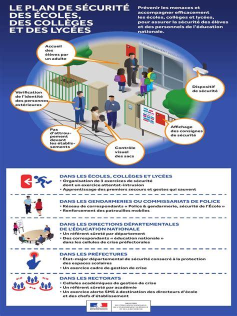 Coordination De Securite Et De Protection De La Sante Organisation De La Securite Sur Les Chantiers Encadrement De La Fonction De Coordonnateur