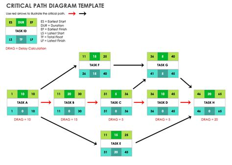 Critical Path Diagram Template In Office