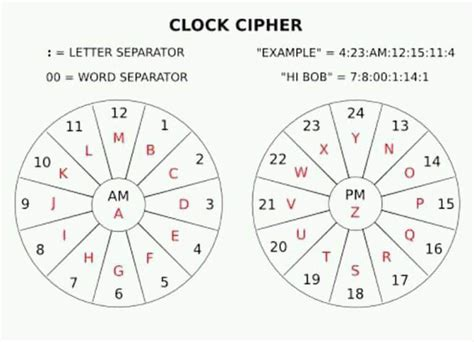 Cryptography Decoding Cryptography