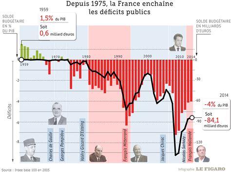 Deficits Publics