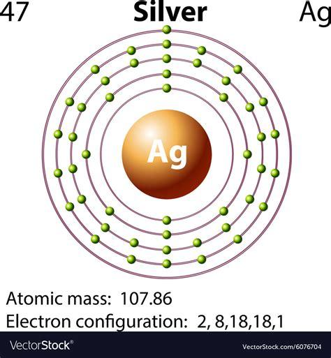 Diagram For Silver