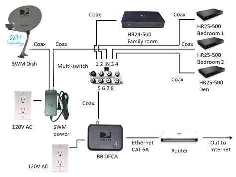 Directv Satellite Tv Wiring Diagram