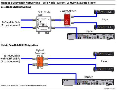 Dish Network Hopper Installation Manual