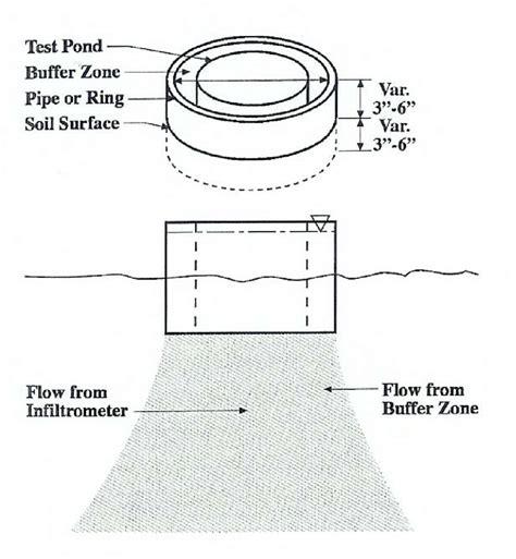 Double Ring Infiltrometer Diagram