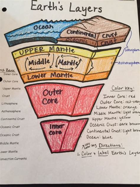 Earth Layers Foldable Answer Key