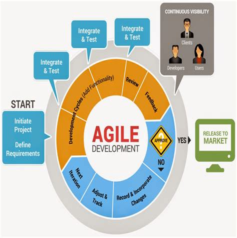 Exam Development-Lifecycle-and-Deployment-Designer Cost