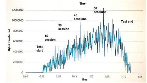 Exam HPE0-V22 Topic