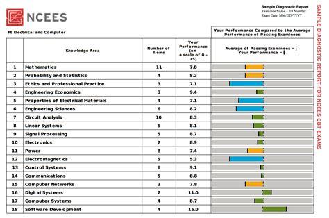 Exam PCNSE Passing Score
