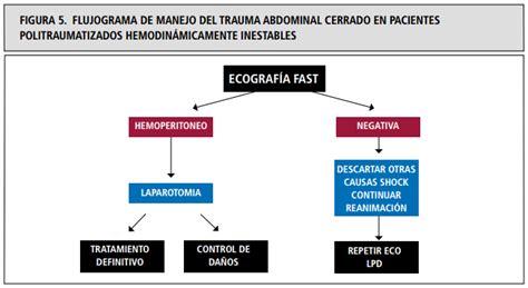 FAST. Protocolo ecográfico