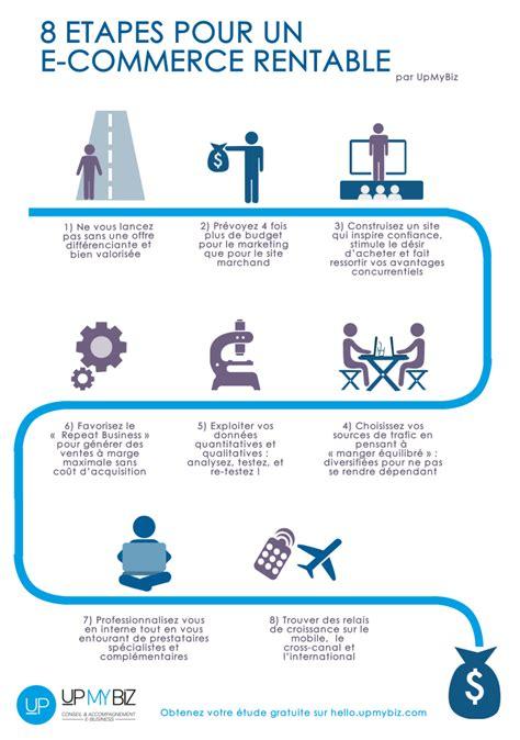 Guide Pratique Comment Creer Un E Commerce