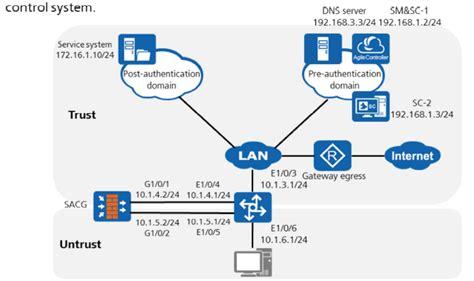 H12-723 Reliable Exam Blueprint