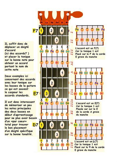 Harmonie Par La Guitare Classique