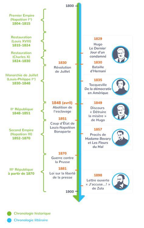 Histoire Des Idees Politiques En France Au Xixe Siecle