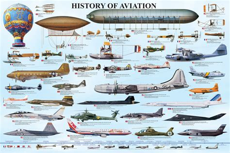 Historic Aviation Inventions