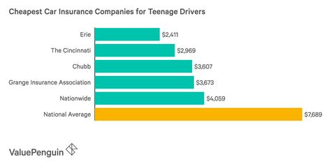 How Much Is Car Insurance >> How Much Is Car Insurance For A Teen