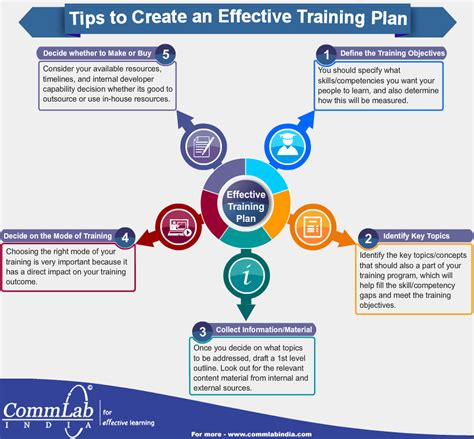 How To Create An Effective Training Manual