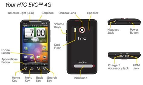 Htc Evo User Manual Available