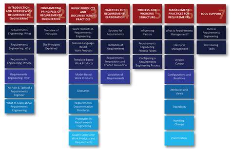IREB_CPRE_FL Buch