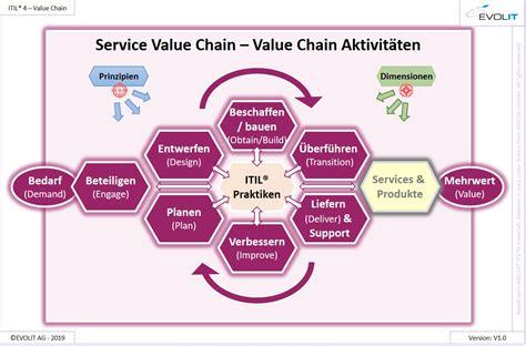 ISO-IEC-Fnd Lerntipps