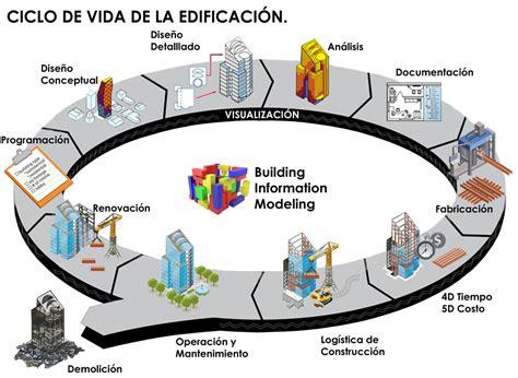 Implementación BIM en el ciclo de Vida de un Proyecto