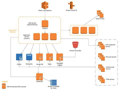 Integration-Architecture-Designer Tests