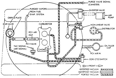 Jeep Cj7 Vacuum Diagram